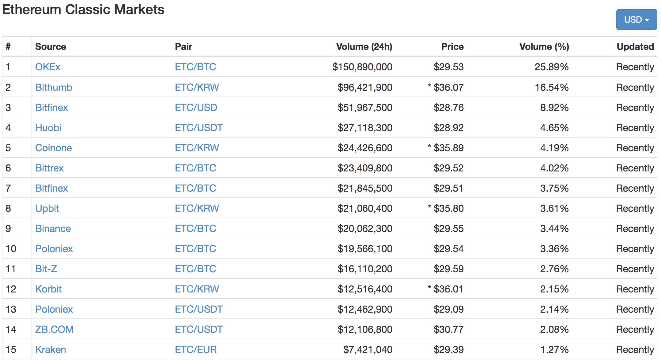 Ethereum Classic(イーサリアムクラシック)とは|仮想通貨の特徴・価格・チャート・購入方法3