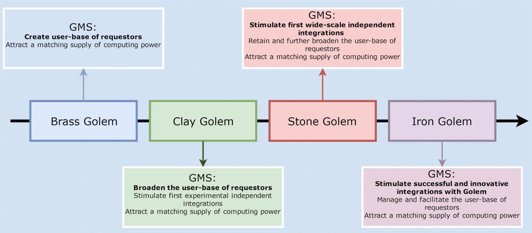 Golem(ゴーレム)とは|仮想通貨の特徴・価格・チャート・購入方法3