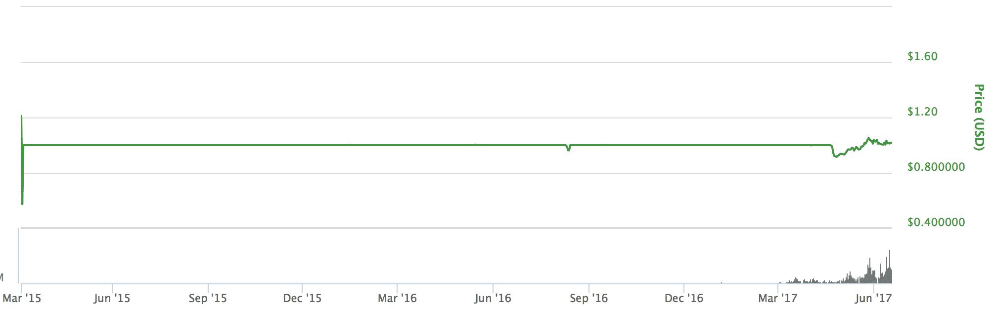 Tether(テザー)とは|仮想通貨の特徴・価格・チャート・購入方法2