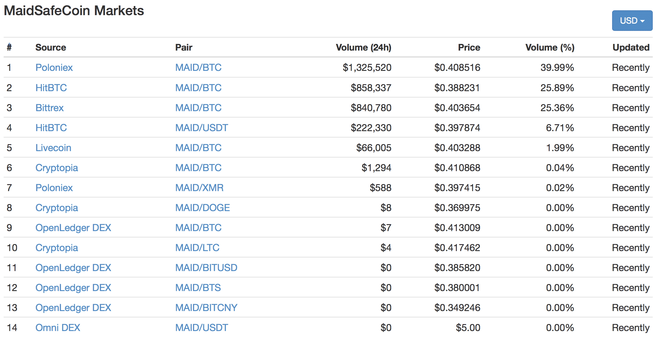 MaidSafeCoin(メイドセーフコイン)とは|仮想通貨の特徴・価格・チャート・購入方法2
