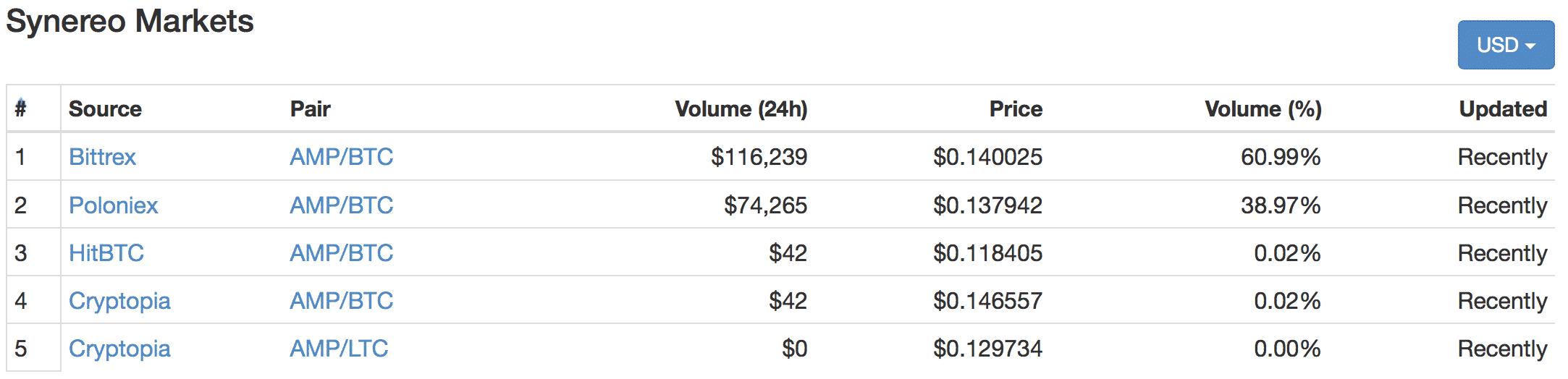 Synereo(シナリオ)とは|仮想通貨の特徴・価格・チャート・取引所3