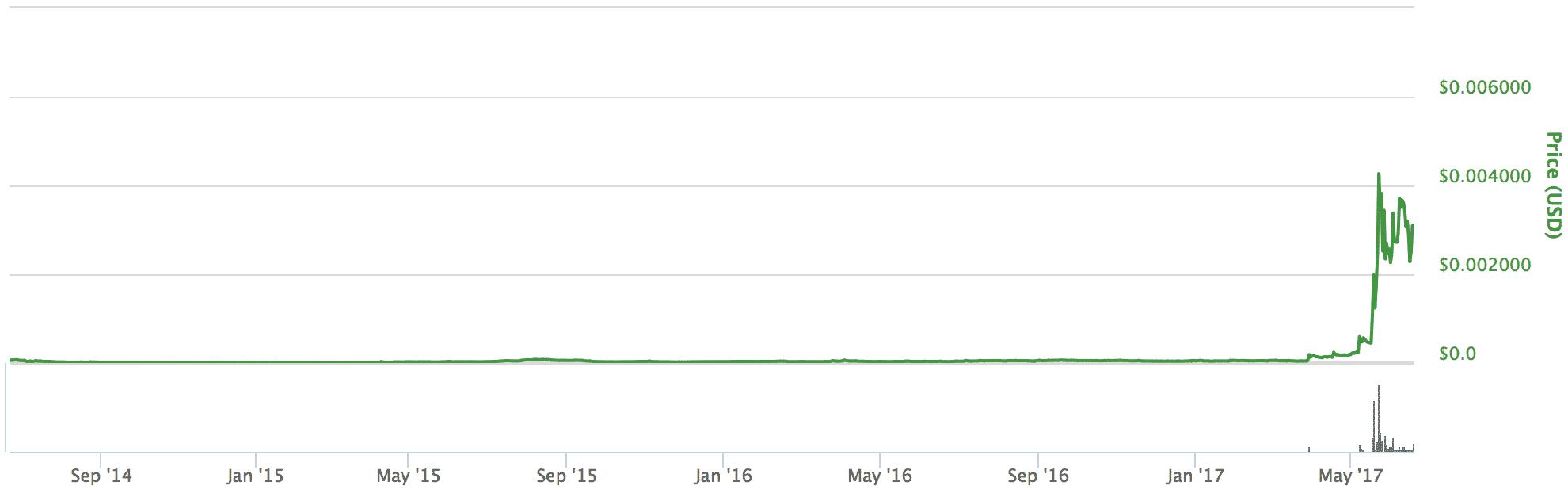バイトコイン(Bytecoin)とは|仮想通貨の特徴・価格推移・チャート・購入方法2
