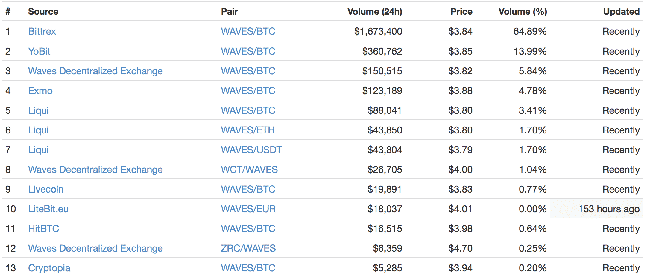 Waves(ウェーブス)とは|仮想通貨の特徴・価格・チャート・取引所3
