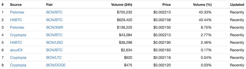 バイトコイン(Bytecoin)とは|仮想通貨の特徴・価格推移・チャート・購入方法3