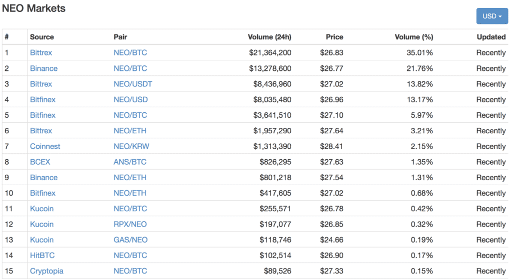 NEO(ネオ)の特徴・価格・チャート・取引所3