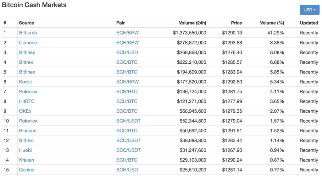 Bitcoin Cash(ビットコインキャッシュ)とは|仮想通貨の特徴・価格・チャート・取引所3