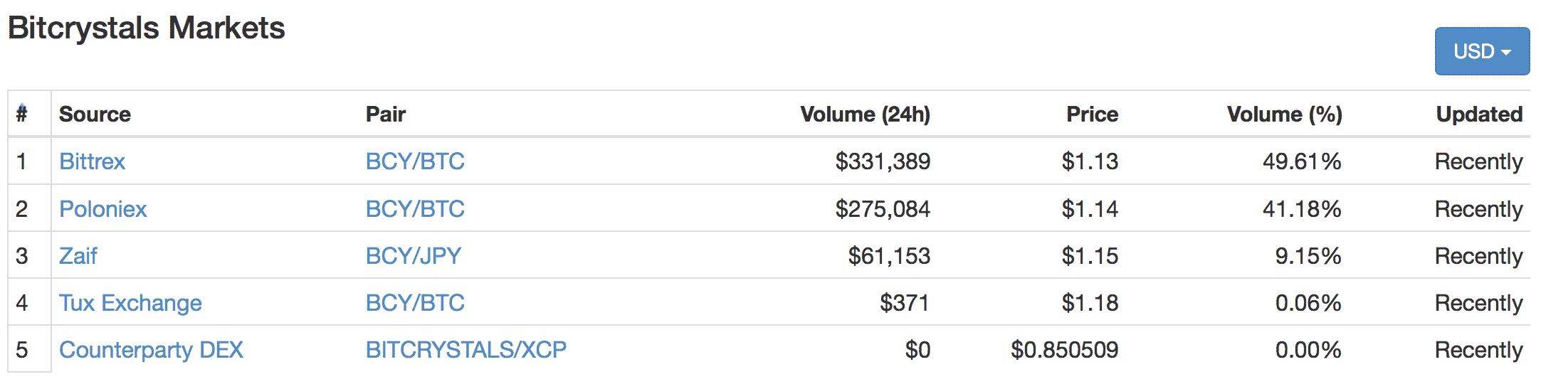 BitCrystals(ビットクリスタルズ)とは|仮想通貨の特徴・価格・チャート・取引所2