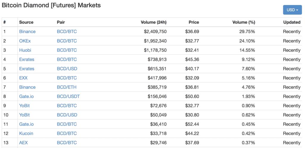 Bitcoin Diamond(ビットコインダイヤモンド)とは|仮想通貨の特徴・価格・チャート・取引所3