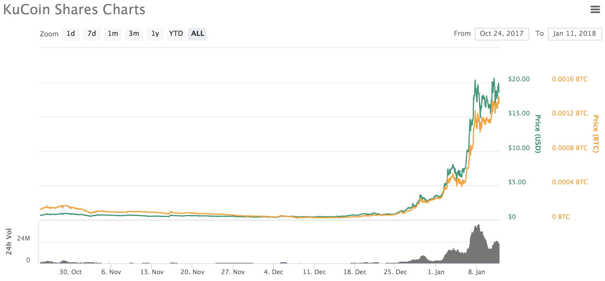 Kucoin Shares(クーコインシェアーズ)とは|仮想通貨の特徴・価格・チャート・取引所2
