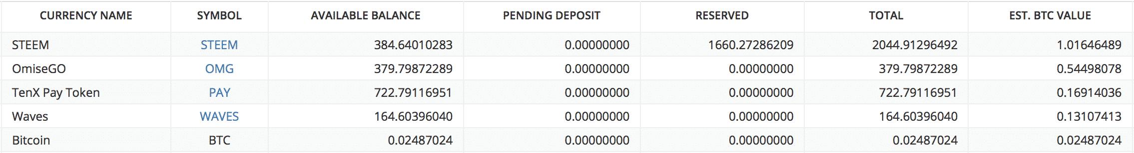 当サイトが保有している仮想通貨の資産状況3