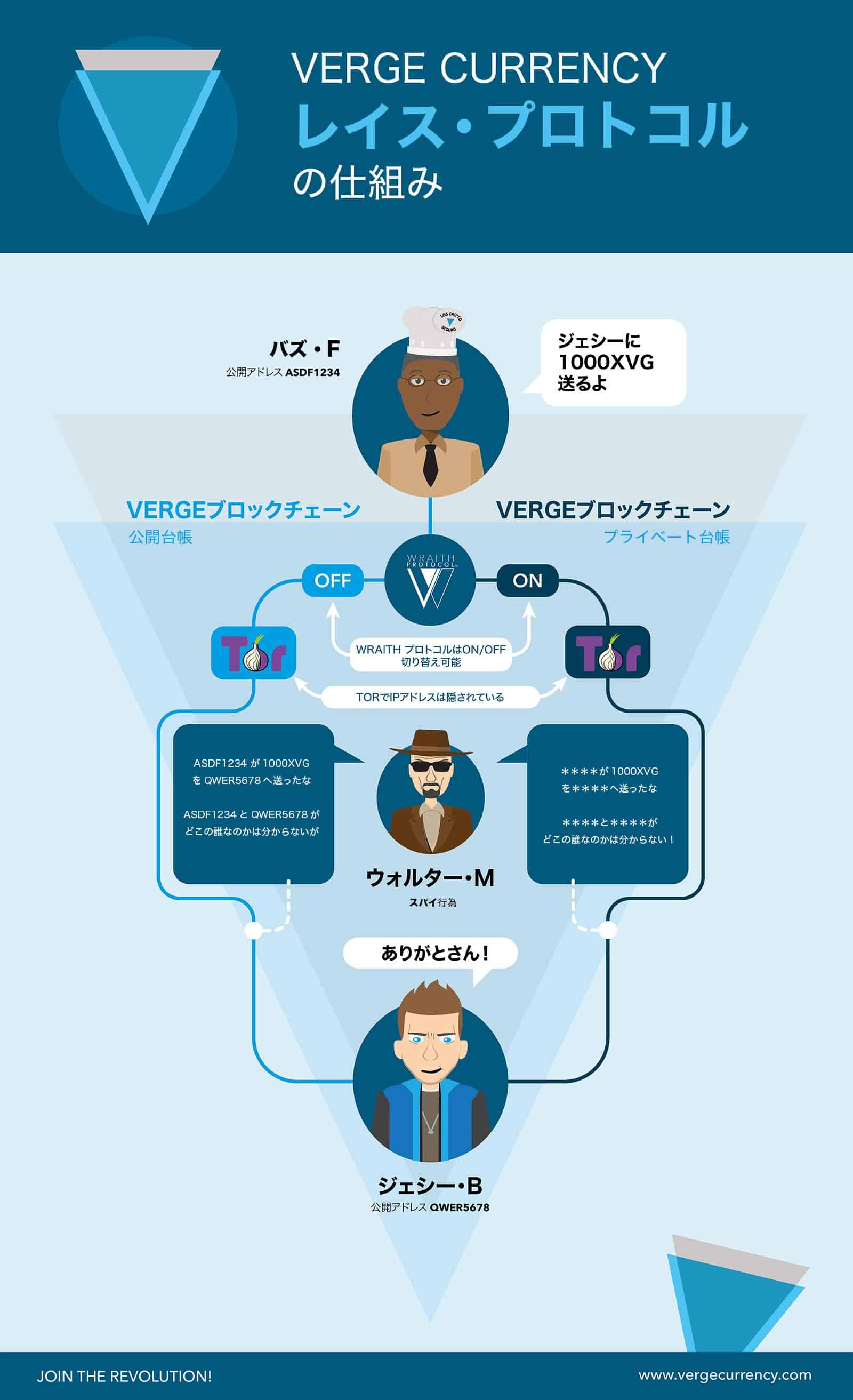Verge(ヴァージ)とは|仮想通貨の特徴・価格・チャート・取引所2