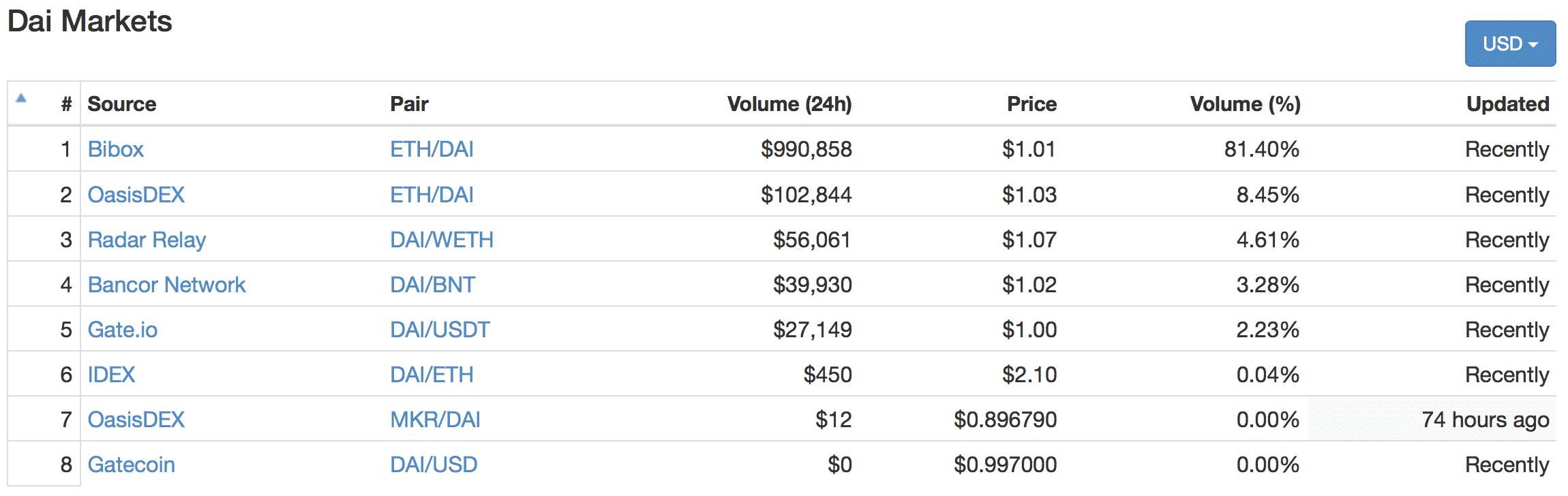 Dai(ダイ)とは|仮想通貨の特徴・価格・チャート・取引所3