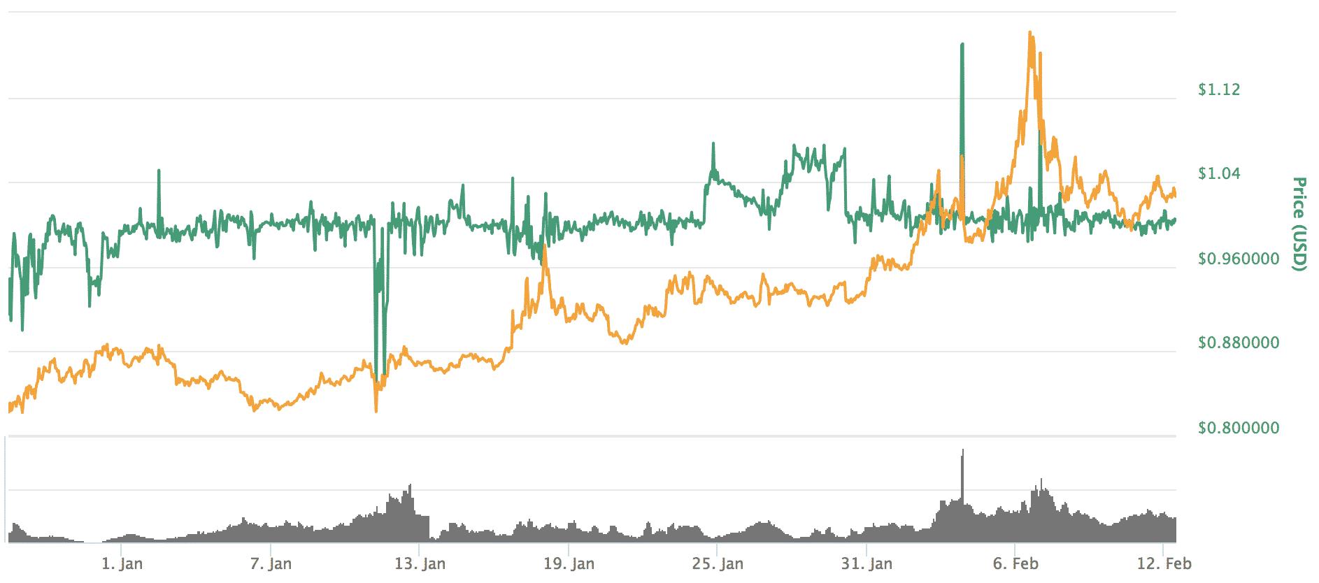 Dai(ダイ)とは|仮想通貨の特徴・価格・チャート・取引所2