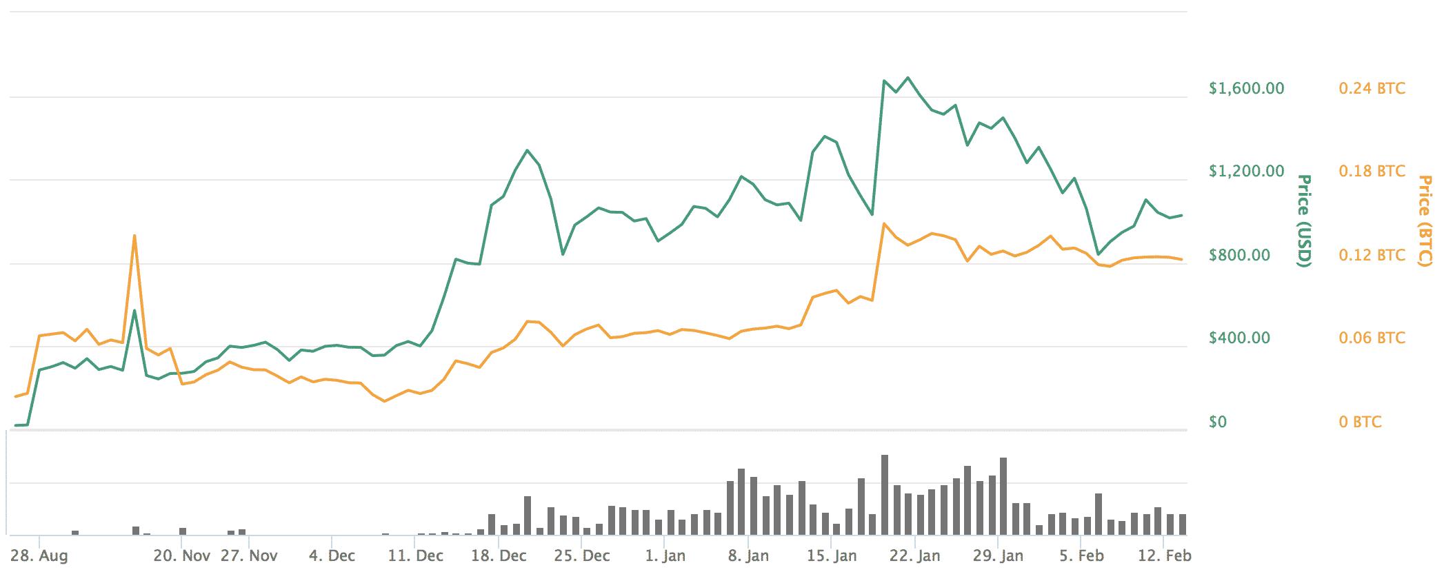 Maker(メイカー)とは|仮想通貨の特徴・価格・チャート・取引所2