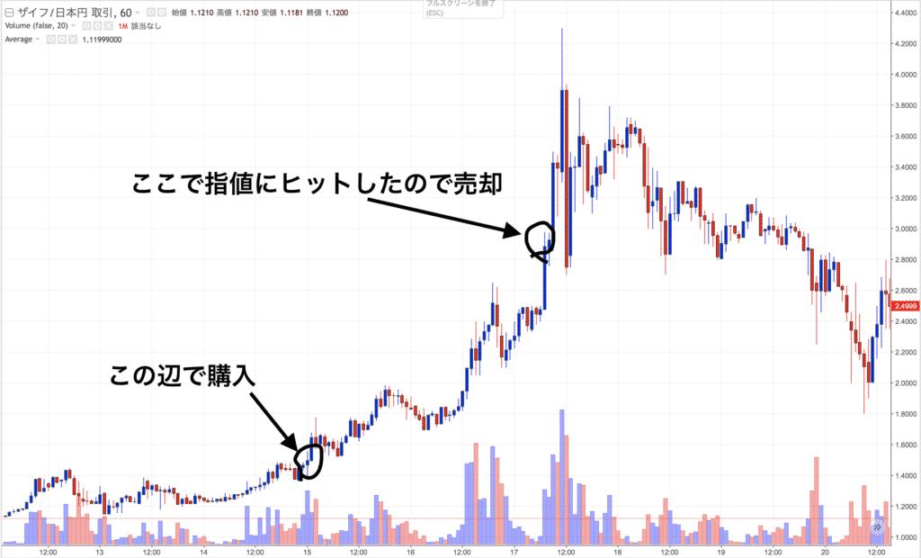 仮想通貨投資日記6(2017年12月17日)