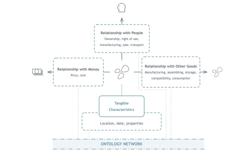 Ontology(ONT/オントロジー)とは|仮想通貨の特徴・価格・チャート・購入方法4