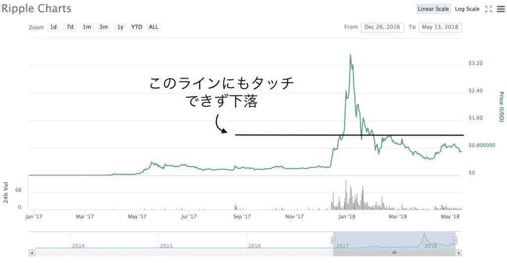 仮想通貨投資日記12 BNB買うかEOS買うか(2018年5月13日)4