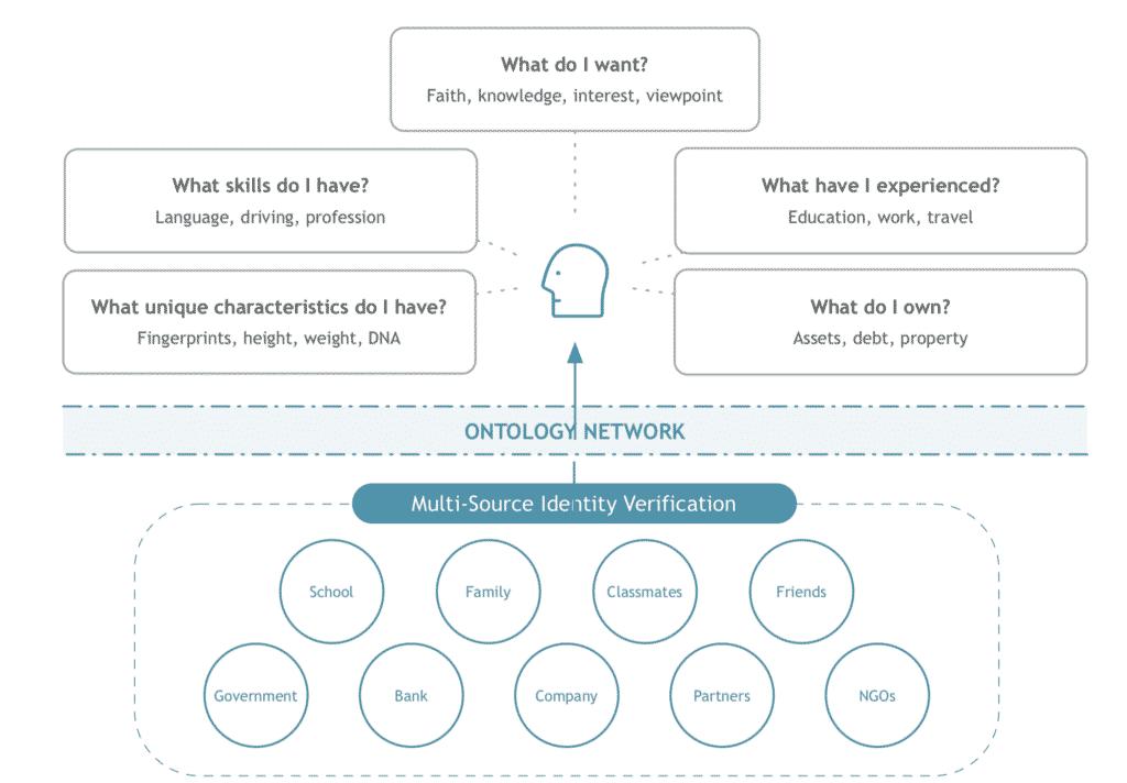 Ontology(ONT/オントロジー)とは|仮想通貨の特徴・価格・チャート・購入方法2