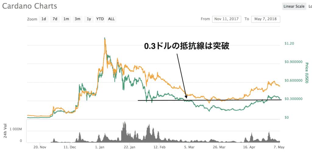 仮想通貨投資日記11 BTC20万円分をエイダコインに交換(2018年5月6日)3