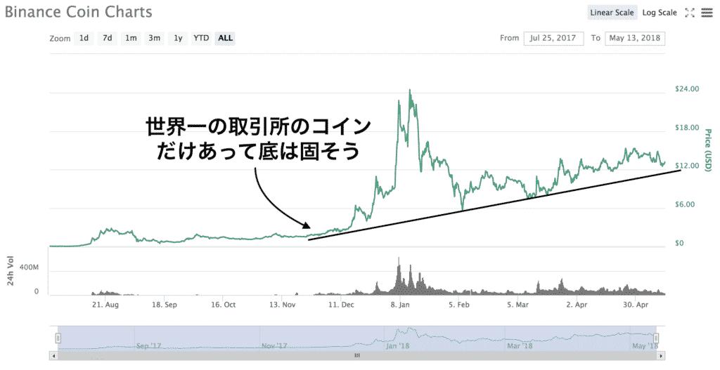 仮想通貨投資日記12 BNB買うかEOS買うか(2018年5月13日)3