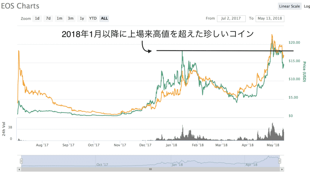仮想通貨投資日記12 BNB買うかEOS買うか(2018年5月13日)2