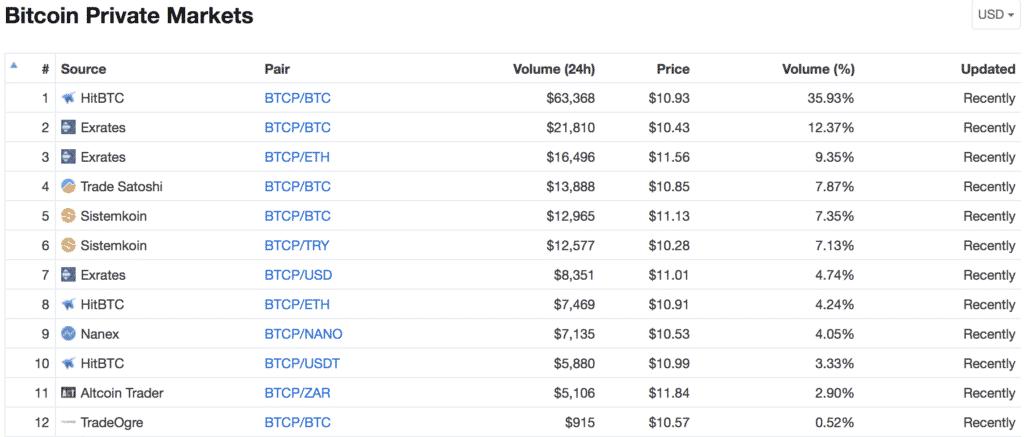 Bitcoin Private(ビットコインプライベート)とは|仮想通貨の特徴・価格・チャート・購入方法6