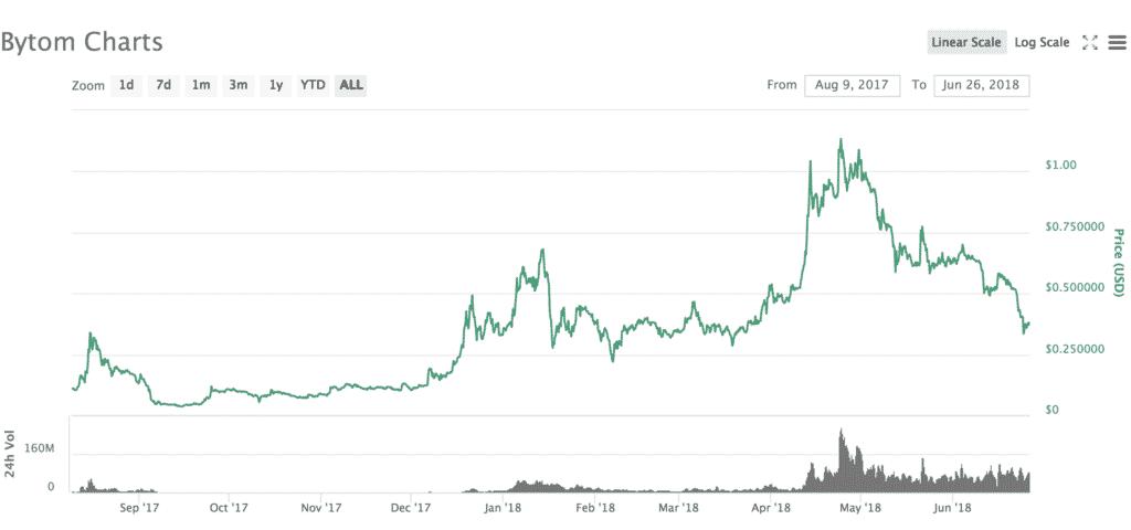 Bytom(バイトム)とは|仮想通貨の特徴・価格・チャート・購入方法6