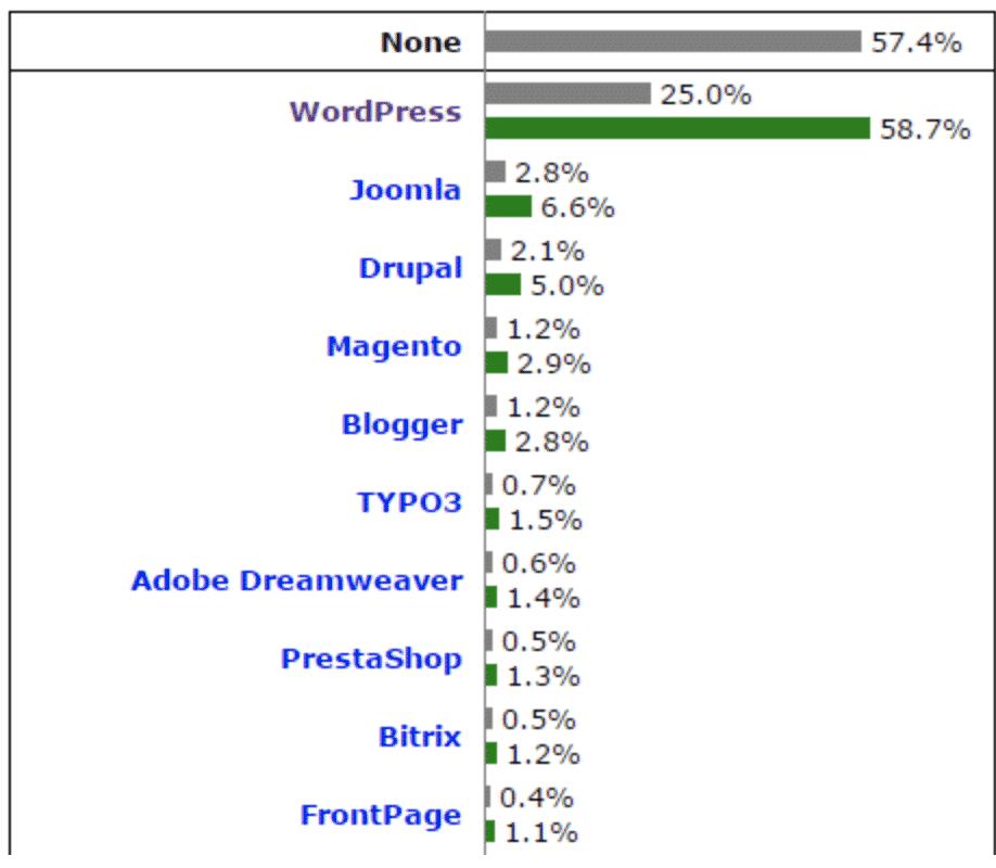 WordPress(ワードプレス)とは?アフィブログ向けのメリット・デメリットを初心者向けに解説3