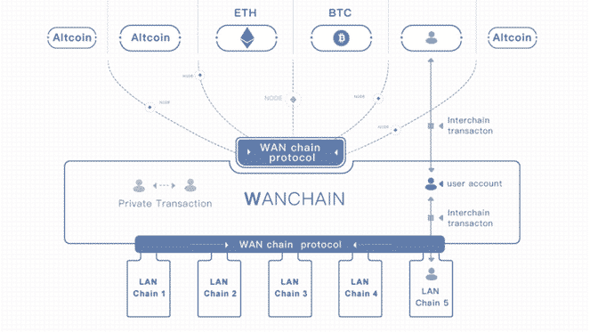 WanChain(ワンチェーン)とは|仮想通貨の特徴・価格・チャート・購入方法3