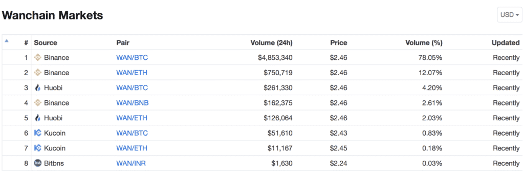 WanChain(ワンチェーン)とは|仮想通貨の特徴・価格・チャート・購入方法4