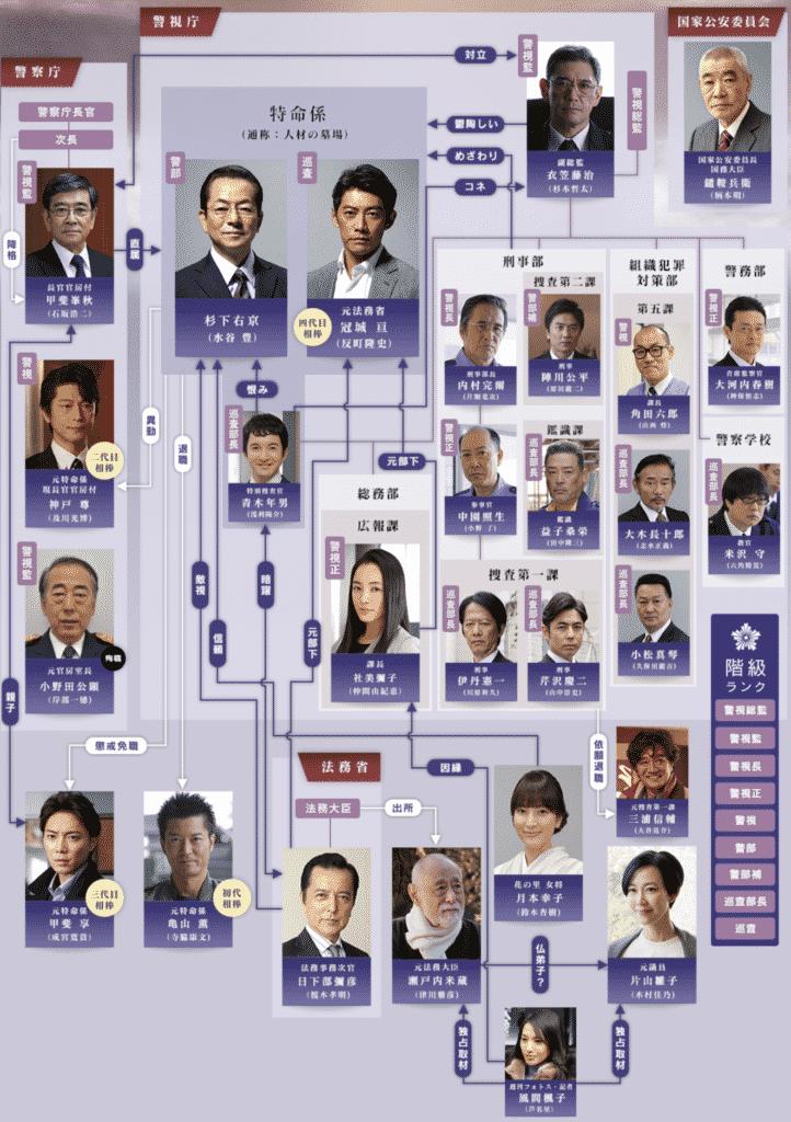 『相棒 season17』キャスト&スタッフ