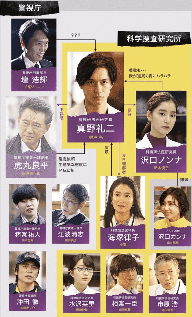 『トレース〜科捜研の男〜』キャスト&スタッフ