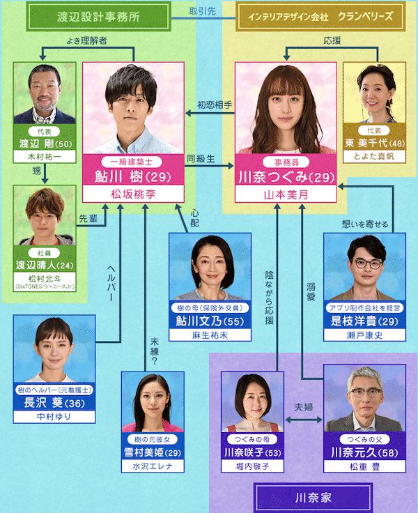 『パーフェクトワールド』相関図&キャスト&スタッフ